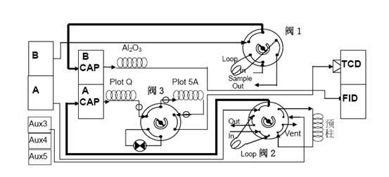 三阀四柱流程图略图片