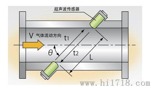 """超声波流量计通过检测流体流动对超声波产生的影响来对液体流量进行测量,其利用的是""""时差法""""。首先,使用探头1发射信号,信号穿过管壁1、流体、管壁2 后被另一侧的探头2接收到;在探头1发射信号的同时探头2也发出同样的信号,经过管壁2、流体、管壁1后被探头1接收到;由于流速的存在使得两时间不等,存在时间差,因此根据时间差便可求得流速,进而得到流量值。 四、超声波流量计原理--优缺点"""
